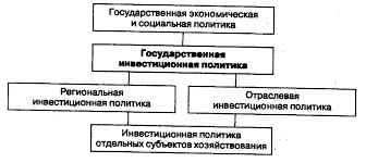 Реферат Инвестиционная политика РФ com Банк  Инвестиционная политика РФ