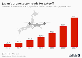 Chart Japans Drone Sector Ready For Takeoff Statista
