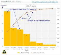 Pareto Chart Explanation What Is A Pareto Chart 80 20 Rule