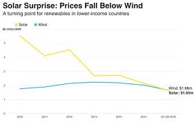 Electricity Cost Chart Solar Power Is Now The Cheapest Form Of Energy In Almost 60