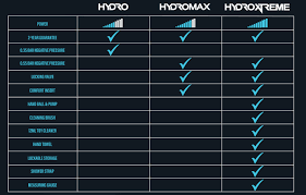 Bathmate Gains Chart Real Bathmate Hydromax Review 12 Results Before After