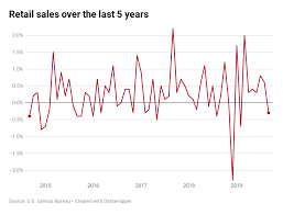 Monthly Retail Sales Chart Us Retail Sales Fall In A Sign That Consumer Economy Could
