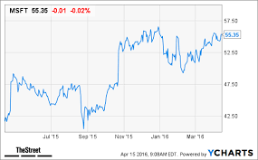 microsoft stock how microsofts edge browser could impact msft and alphabet stock