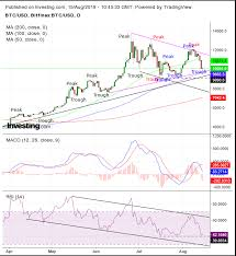 Bitcoin Day Chart Chart Of The Day Bitcoin Is Heading Higher Again