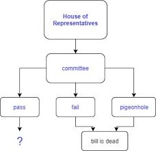 Bill To Law Chart Rogercrump Pbworks Com Flow Chart Showing How A Bill