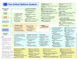 Home United Nations Research Guides At Maurer School Of Law