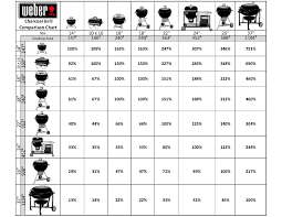 Weber Bbq Comparison Chart The Virtual Weber Bulletin Board An Online Community For