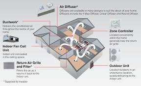 ducted air conditioning system. ducted air conditioning system design a