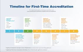 Picture Timeline Timeline And Costs Land Trust Accreditation Commission