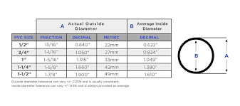 Pipe Size Id Chart Pipe Sizing Reef Pvc