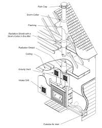notes on venting of high efficiency wood burning fireplaces