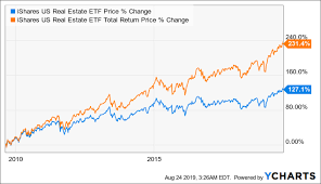 Ishares U S Real Estate Etf A Good Way To Participate In