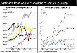 Free Trading Charts Australia Zwisinpamon Gq