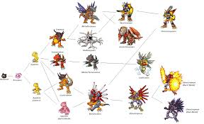 Digimon World Championship Digivolution Chart Agumon Linha Evolutiva Digimon Anime E Digimons