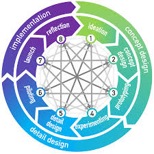 The Modern Firm Organizational Design For Performance And Growth Business Model Wikipedia