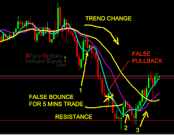 Mt4 Mt5 Binary Options Trading Signals Indicator Software