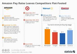 Amazon Pay Chart Chart Amazon Pay Raises Leave Competitors Flat Footed