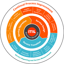 itil process itil the beginners guide to processes best practices bmc software