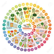 Vitamins And Minerals Sources And Functions Chart Vitamin Food Sources And Functions Rainbow Wheel Chart With