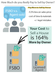What It Really Costs To Sell My House By Owner Pay More To Fsbo