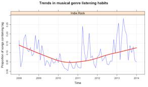 Using Last Fm To Data Mine My Music Listening History R