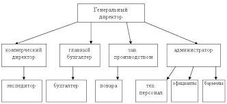 Схема предприятия ресторана