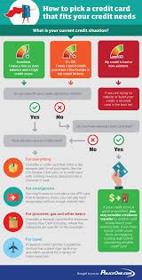 Flow Chart What Type Of Credit Card Should You Pick