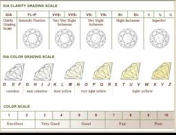 Diamond Color Clarity Grade Chart Got Your Eye On A Rock Consult Truth About Diamonds