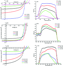 optical and electronic properties of mixed halide x i cl br fig 5 current density voltage j v characteristics under am1 5g illumination and the corresponding eqe spectra of a mapbi3 mai 1 25 1 5 2 0 2 5