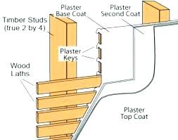 anchoring bookshelf to wall anchor for plaster wall plaster wall anchors plaster wall anchors diagram of