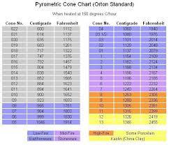 Pyrometric Cone Chart In 2019 Ceramic Glaze Recipes