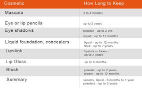Makeup Expiration Chart How Long Should You Keep Makeup Makeup Expiration Cleure