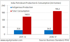 Us Oil Production And Imports Chart Indias Growing Dependence On Petroleum Imports Chart Of