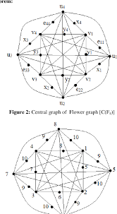 A harmonious coloring of a graph is a partitioning of its vertex set into parts such that, there are no edges inside each part, and there is at most one edge between any pair of parts. Harmonious Coloring Of Central Graph Of Some Types Of Graphs Semantic Scholar