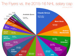 How The Flyers Stack Up Against The 2015 16 Nhl Salary Cap