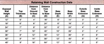 Small Picture 51 Concrete Retaining Wall Footing Design Concrete Retaining