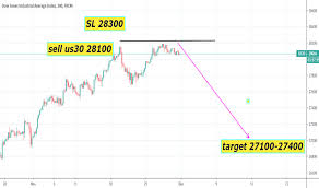 Wall Street Index Live Chart Us30 Charts And Quotes Tradingview