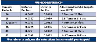 Pushrod Adjustment S S Cycle