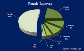Potash Fundamentals Passport Potash Inc