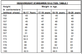 Army Weight Standards Chart 11 Complete Army Height Weight Form