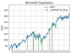 Microsoft Price Chart Microsoft Shares Are Surging With Huge Demand