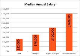 Interior Design Annual Salary