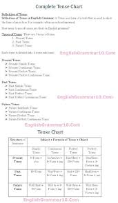 Tenses Rules Chart In English Tense Rules Chart Tense Chart English Tense Chart Tense