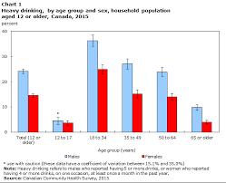 Underage Drinking Chart Heavy Drinking 2015
