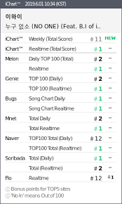 Lee Hi Achieves Great Heights On Domestic And International