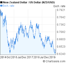 Nzd Vs Usd Chart Nzd Usd 5 Years Chart New Zealand Dollar Us Dollar