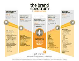 best images about brand strategy frameworks methodologies and branding strategies