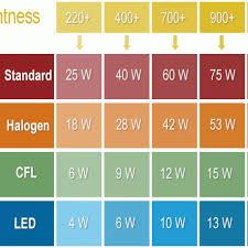 Energy Saving Light Bulbs Conversion Chart The Ultimate Beginners Guide To Energy Saving Light Bulbs