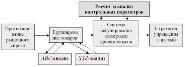 Управление запасами торговой фирмы методы стратегии и оценка  Эффективная цепочка действий по оптимизации стратегии