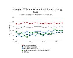 Asian American Harvard Admits Earned Highest Average Sat